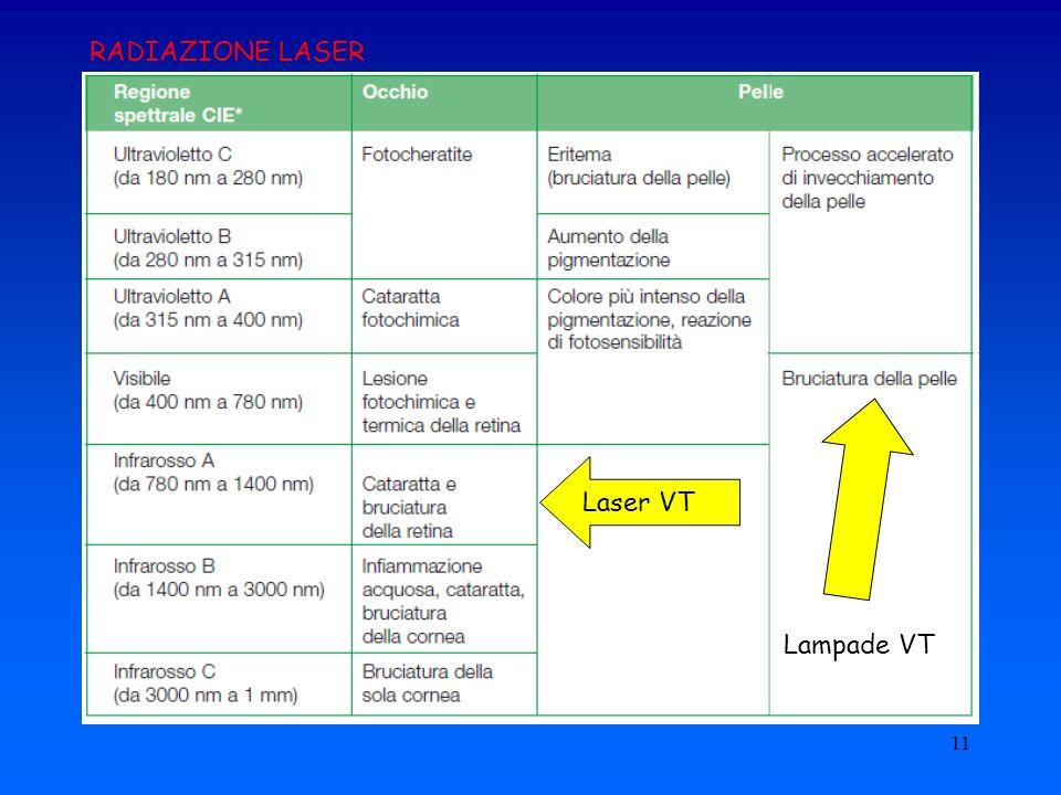 RADIAZIONE LASER Laser VT Lampade VT