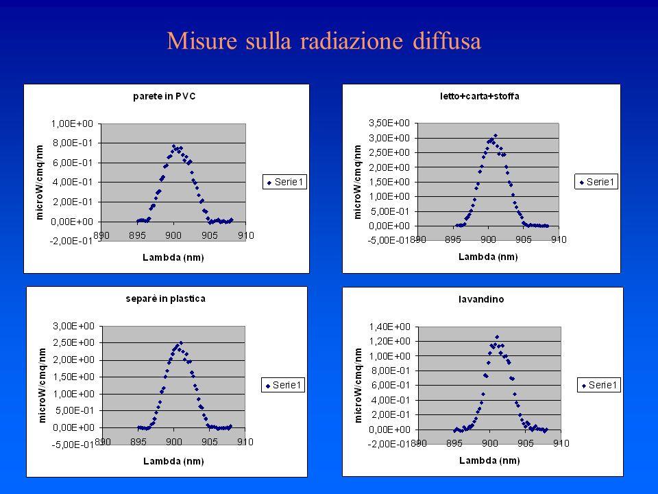 Misure sulla radiazione diffusa
