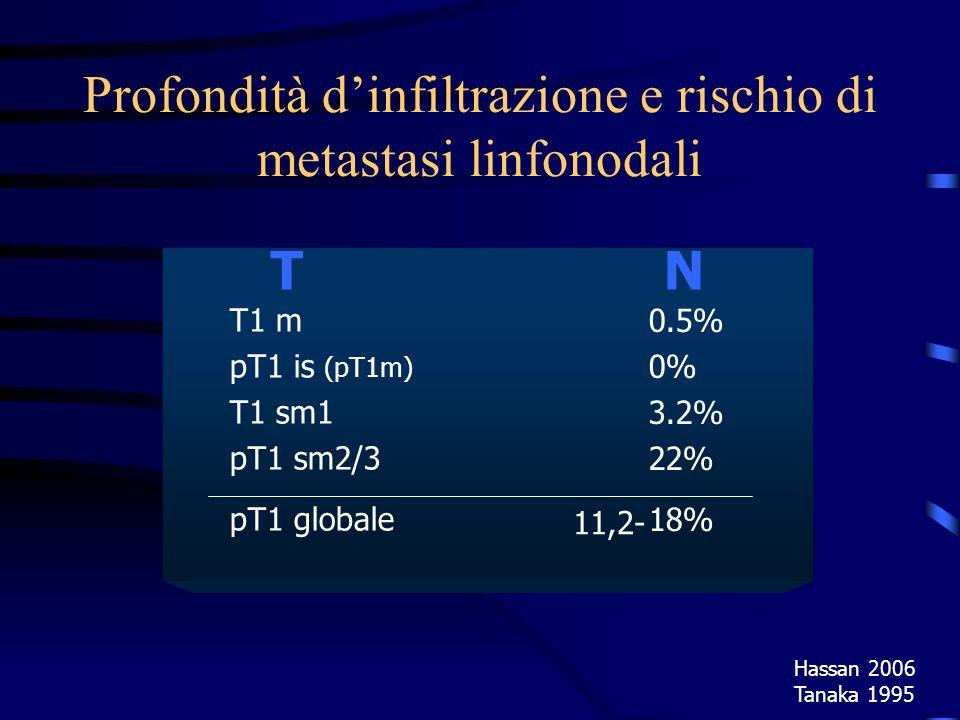 Profondità d'infiltrazione e rischio di metastasi linfonodali