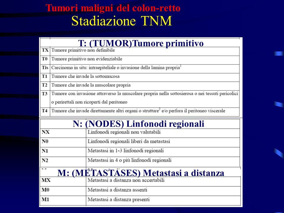Stadiazione TNM Tumori maligni del colon-retto
