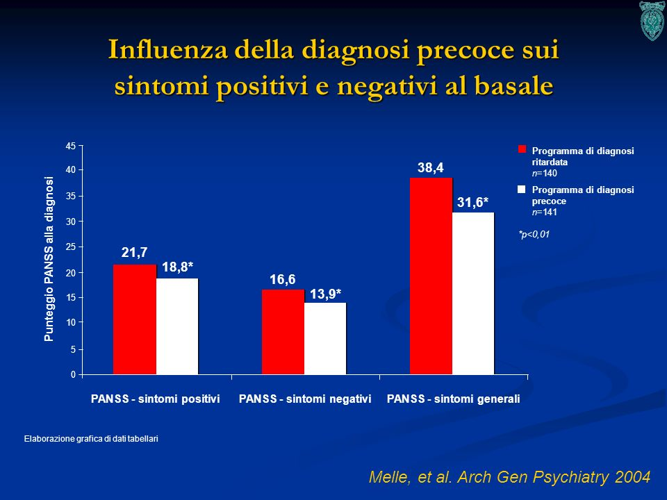 Influenza della diagnosi precoce sui sintomi positivi e negativi al basale