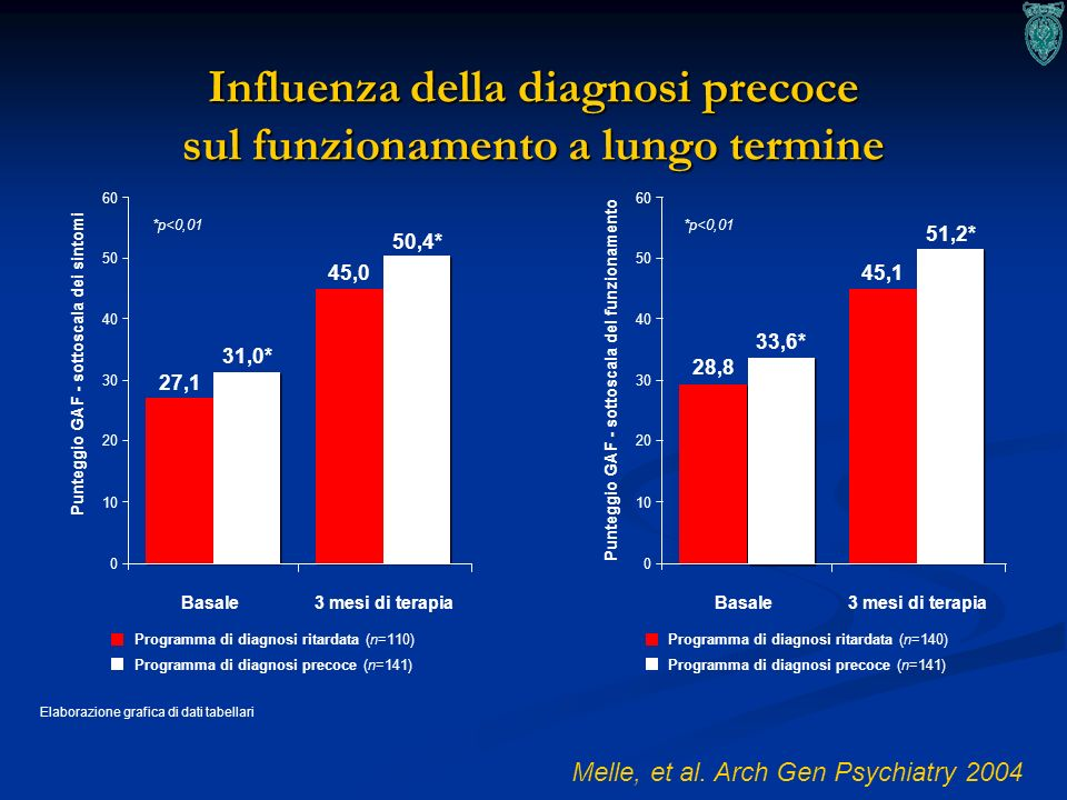 Influenza della diagnosi precoce sul funzionamento a lungo termine