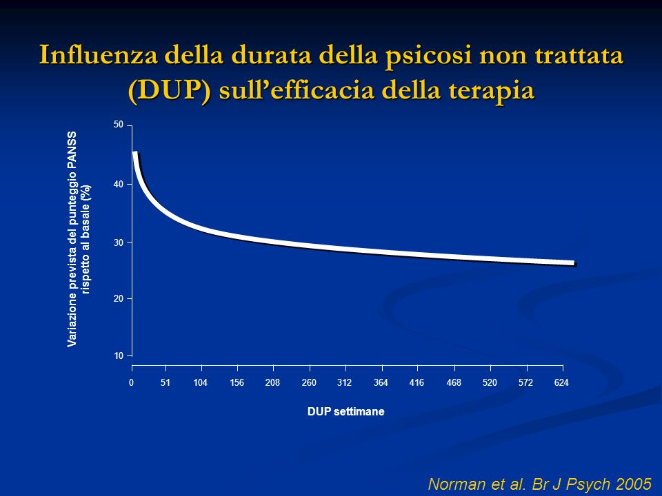 Variazione prevista del punteggio PANSS rispetto al basale (%)