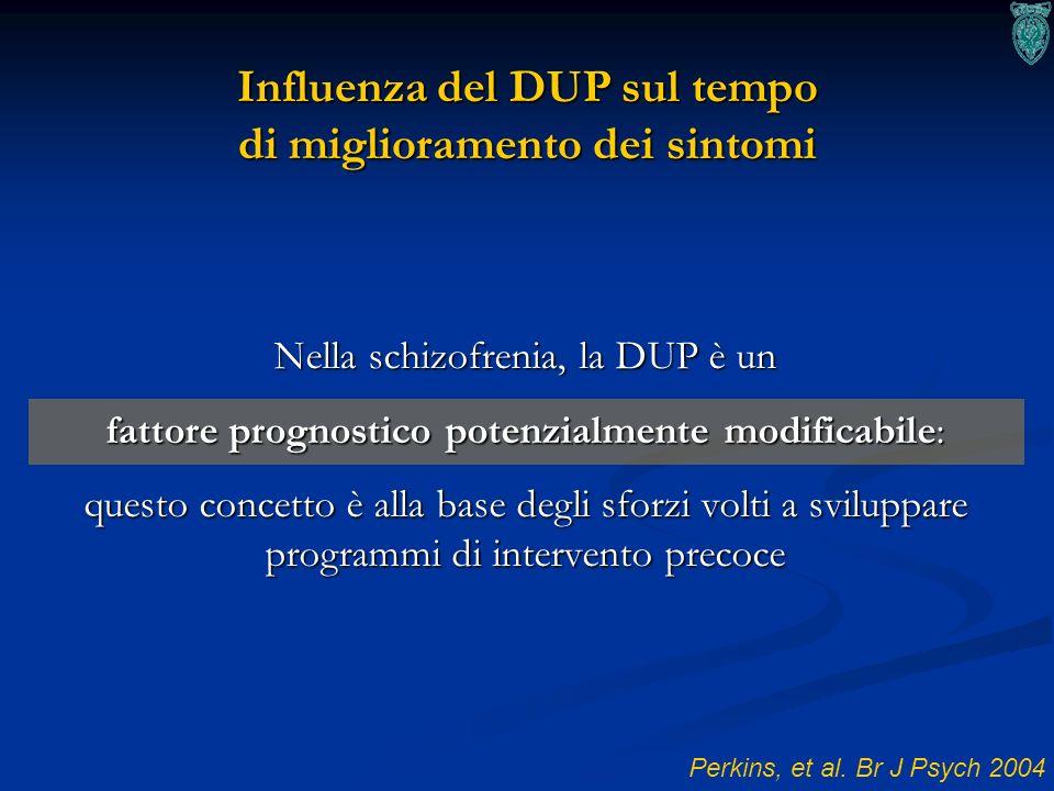 Influenza del DUP sul tempo di miglioramento dei sintomi