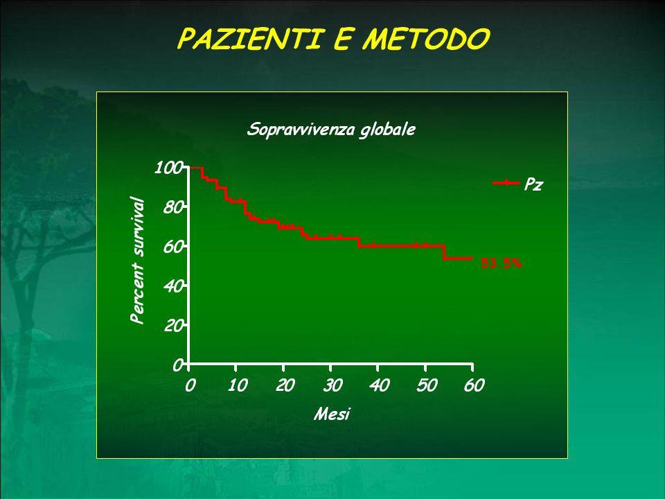 PAZIENTI E METODO 53.5%