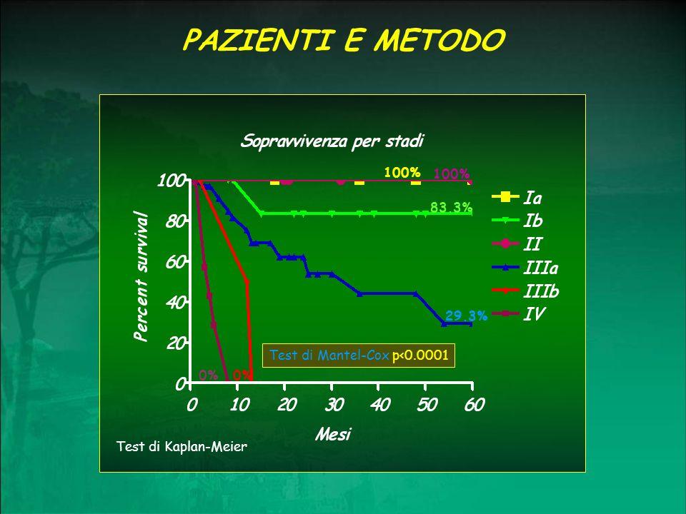 PAZIENTI E METODO 100% 100% 83.3% 29.3% Test di Mantel-Cox p<0.0001