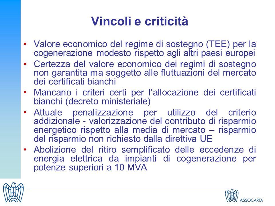 Vincoli e criticità Valore economico del regime di sostegno (TEE) per la cogenerazione modesto rispetto agli altri paesi europei.