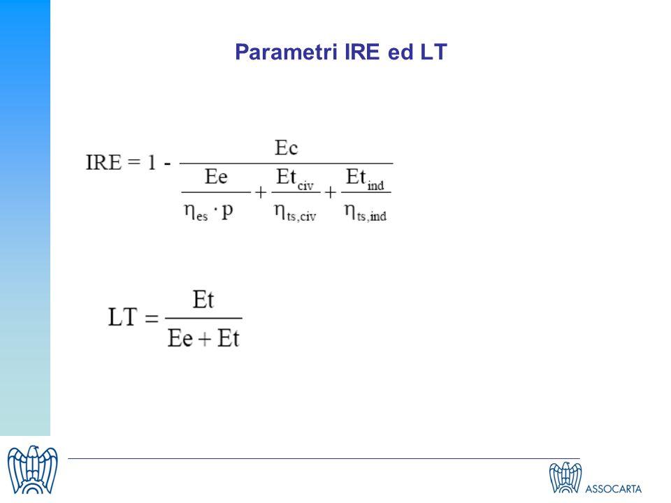 Parametri IRE ed LT