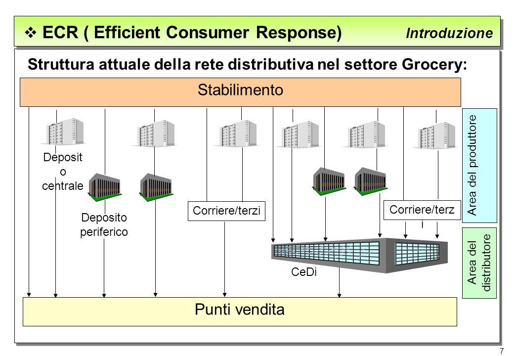 Struttura attuale della rete distributiva nel settore Grocery: