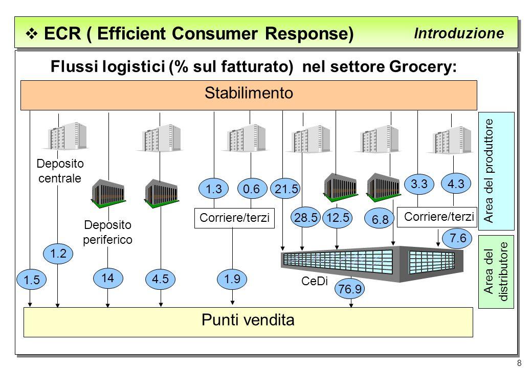 Flussi logistici (% sul fatturato) nel settore Grocery: