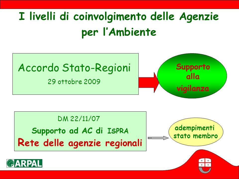 Rete delle agenzie regionali