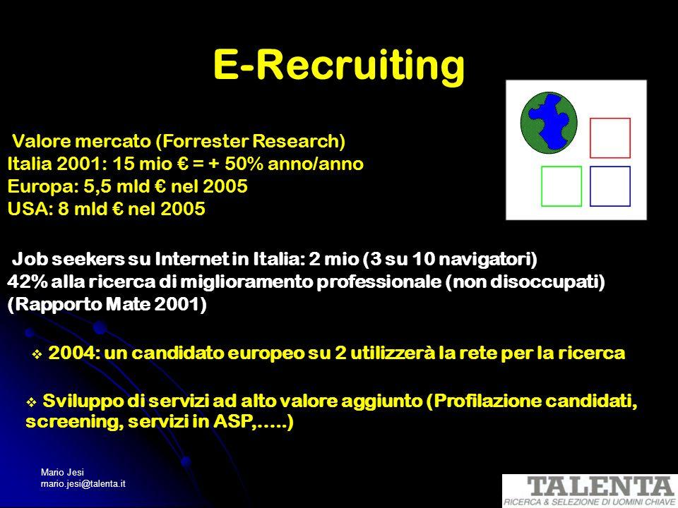 E-Recruiting Valore mercato (Forrester Research)