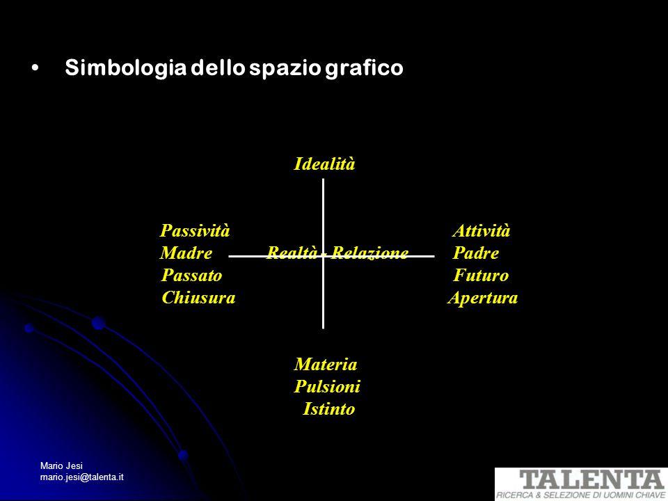 Simbologia dello spazio grafico