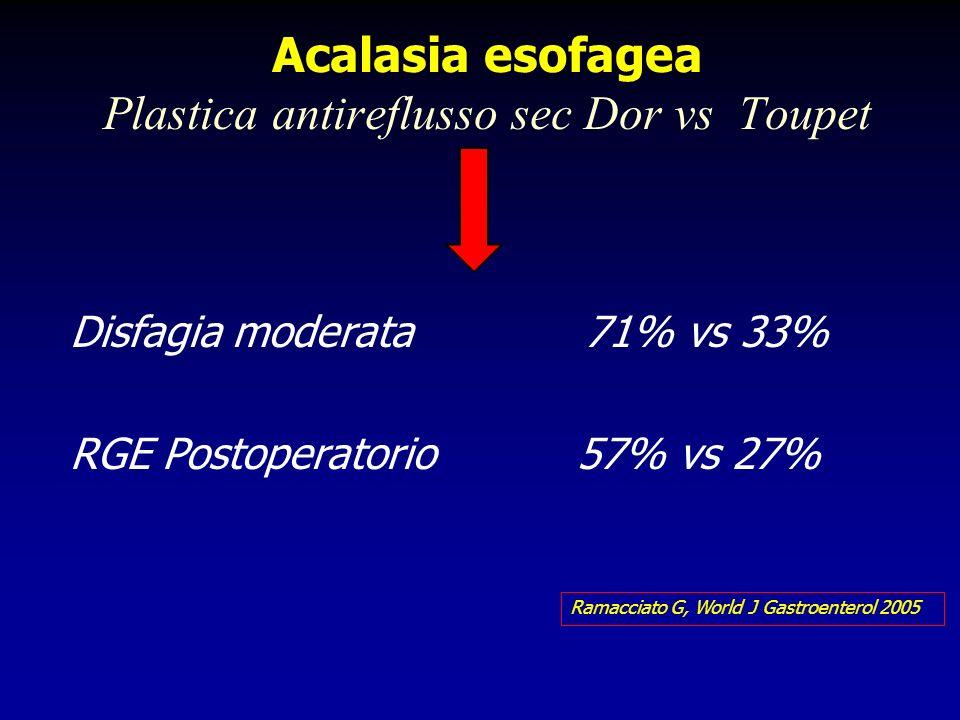 Acalasia esofagea Plastica antireflusso sec Dor vs Toupet