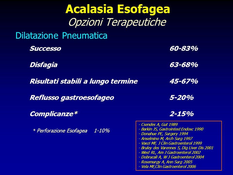 Acalasia Esofagea Opzioni Terapeutiche