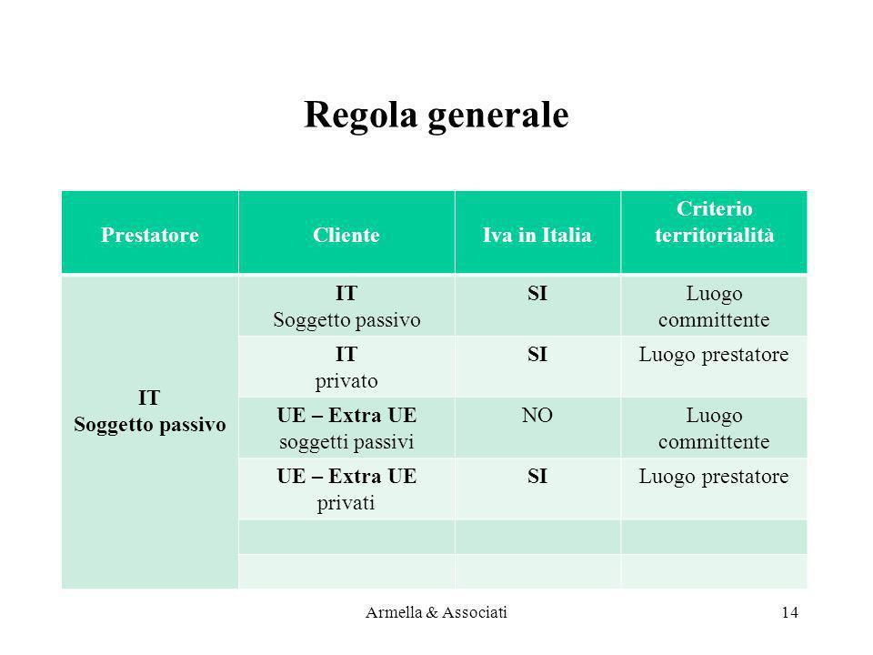 Criterio territorialità