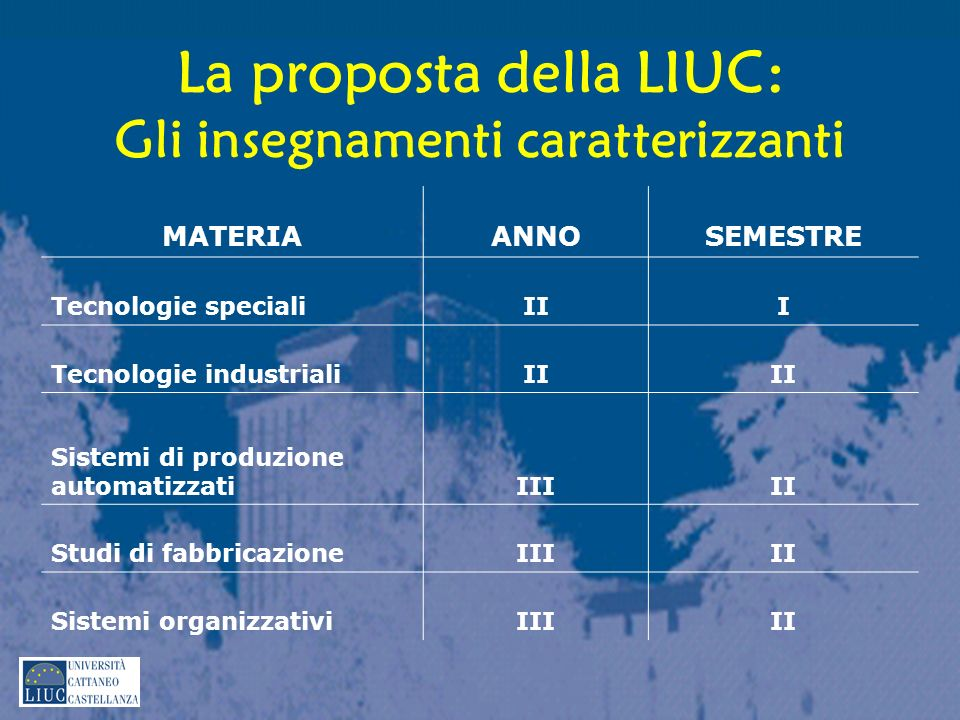La proposta della LIUC: Gli insegnamenti caratterizzanti
