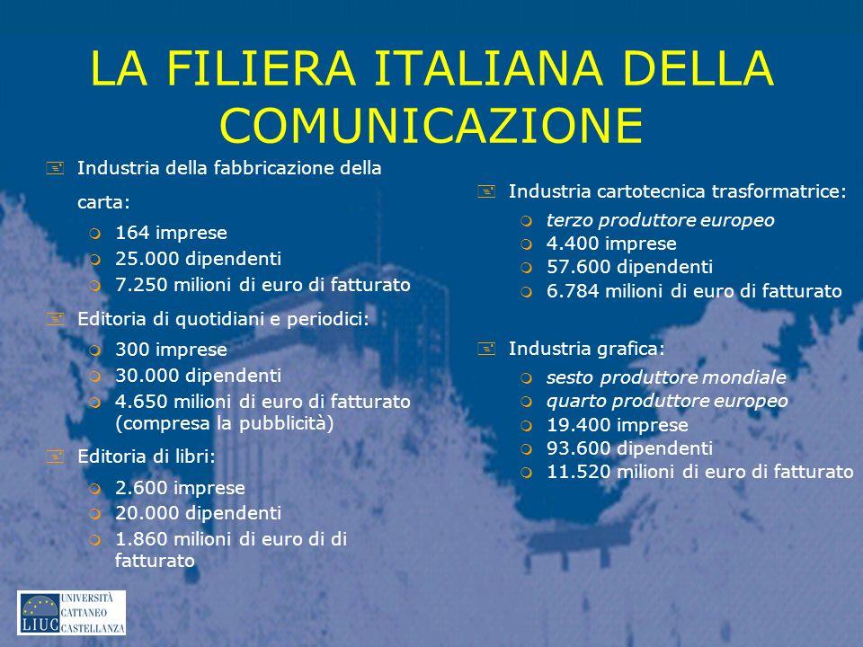 LA FILIERA ITALIANA DELLA COMUNICAZIONE