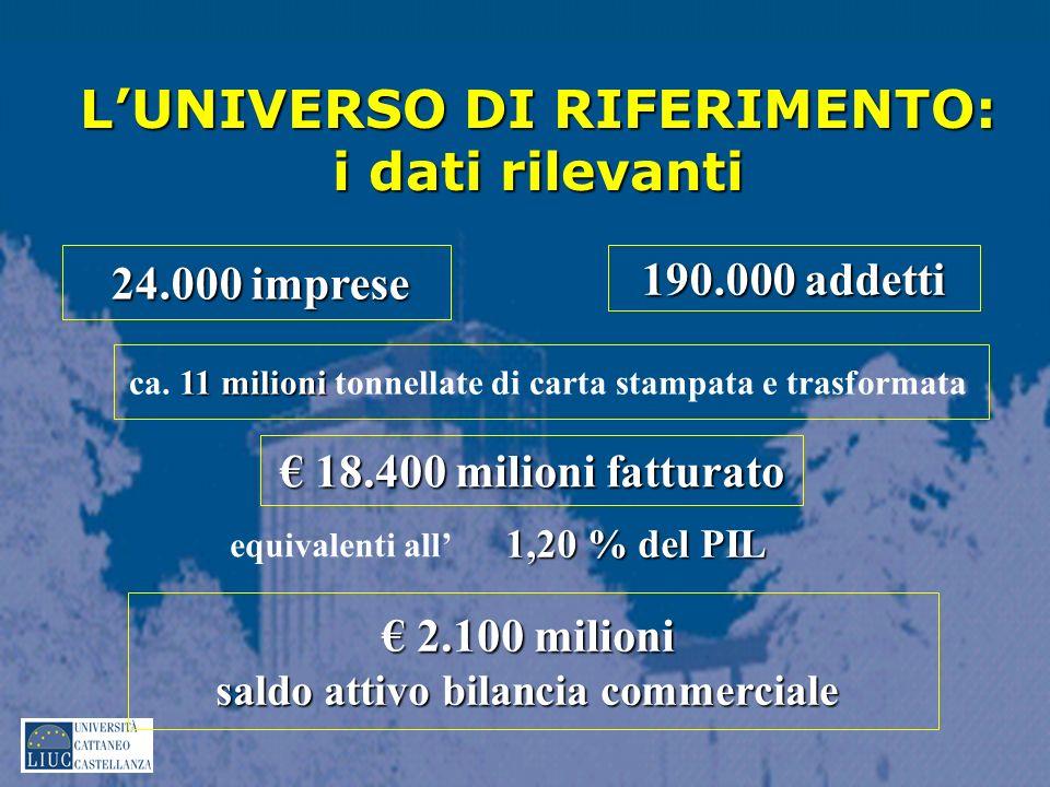 L'UNIVERSO DI RIFERIMENTO: i dati rilevanti