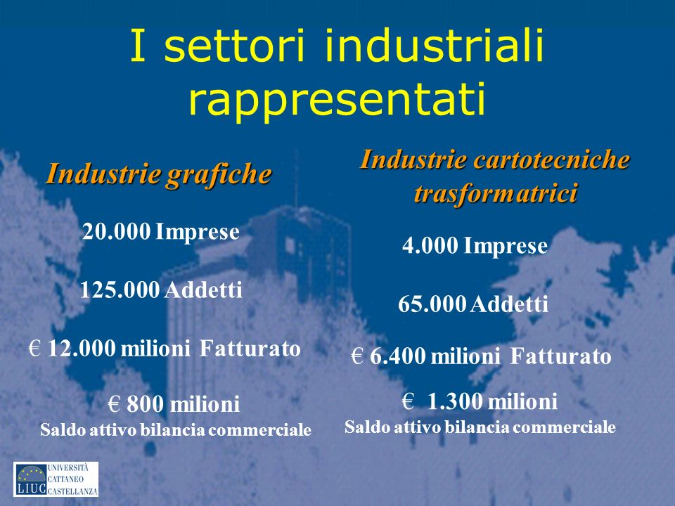 I settori industriali rappresentati