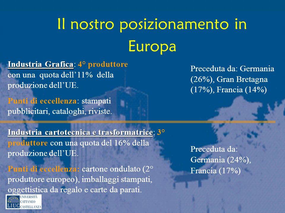 Il nostro posizionamento in Europa