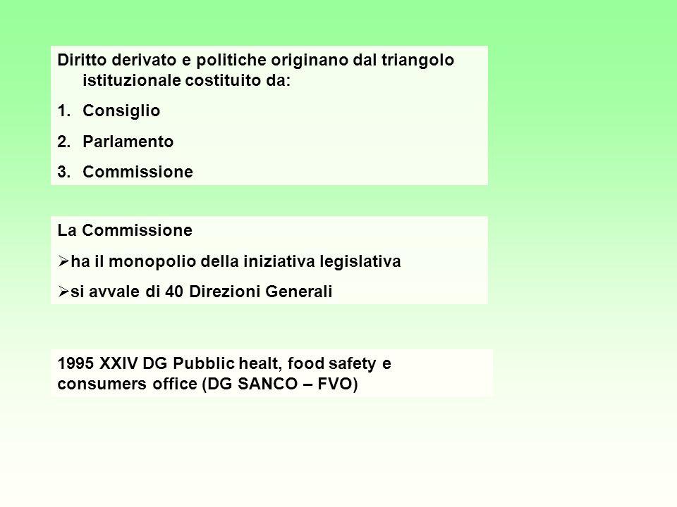 Diritto derivato e politiche originano dal triangolo istituzionale costituito da: