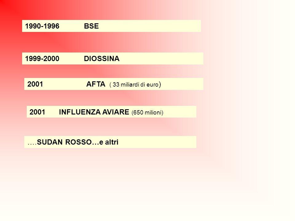 1990-1996 BSE 1999-2000 DIOSSINA. 2001 AFTA ( 33 miliardi di euro) 2001 INFLUENZA AVIARE (650 milioni)