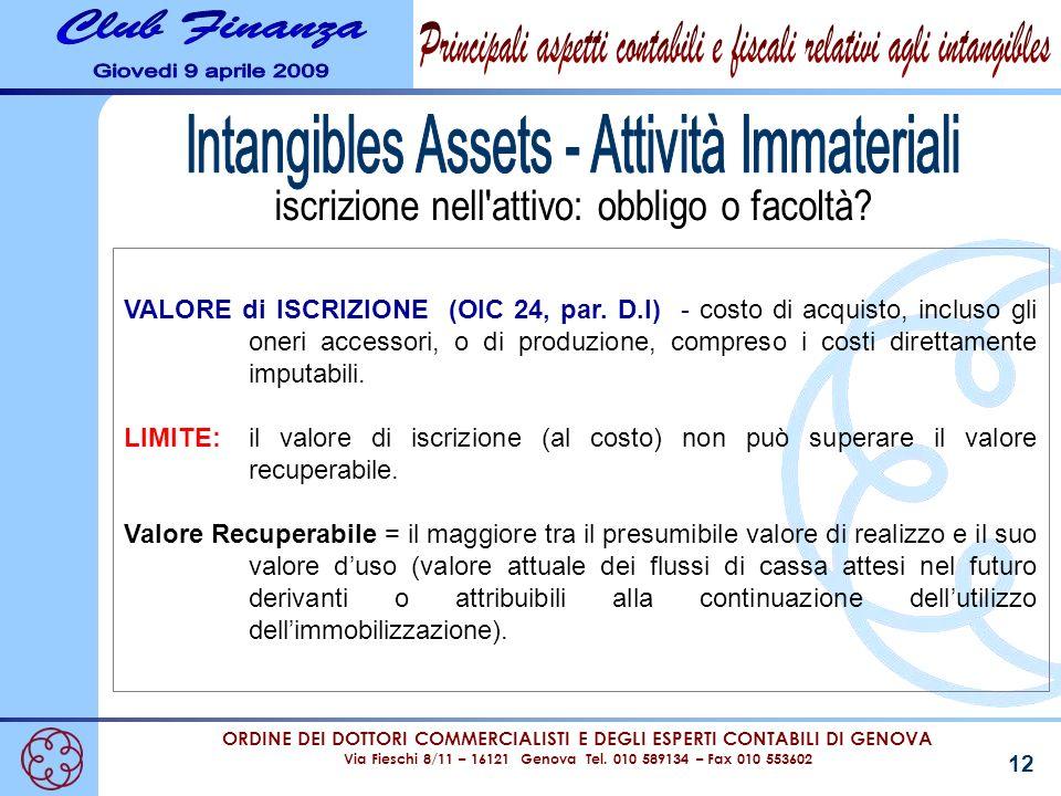 Intangibles Assets - Attività Immateriali