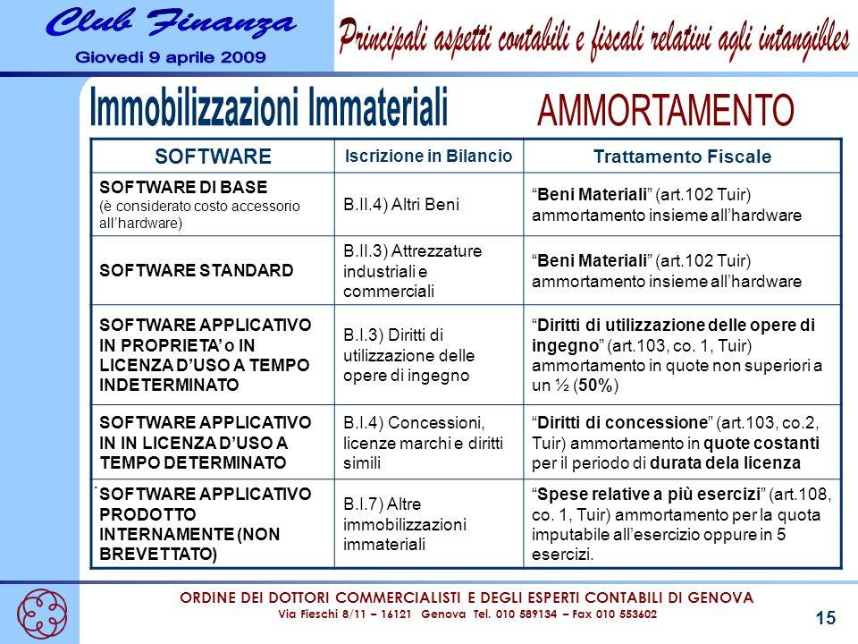 Immobilizzazioni Immateriali Iscrizione in Bilancio