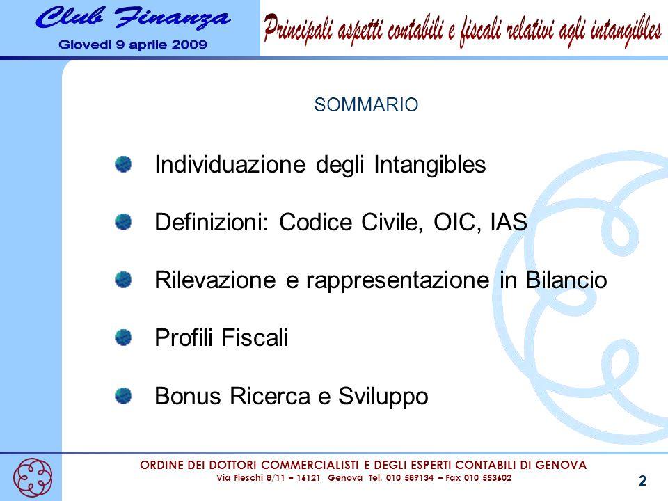 Individuazione degli Intangibles Definizioni: Codice Civile, OIC, IAS