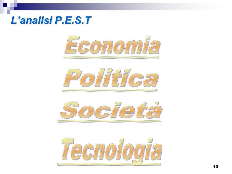 L'analisi P.E.S.T Economia Politica Società Tecnologia