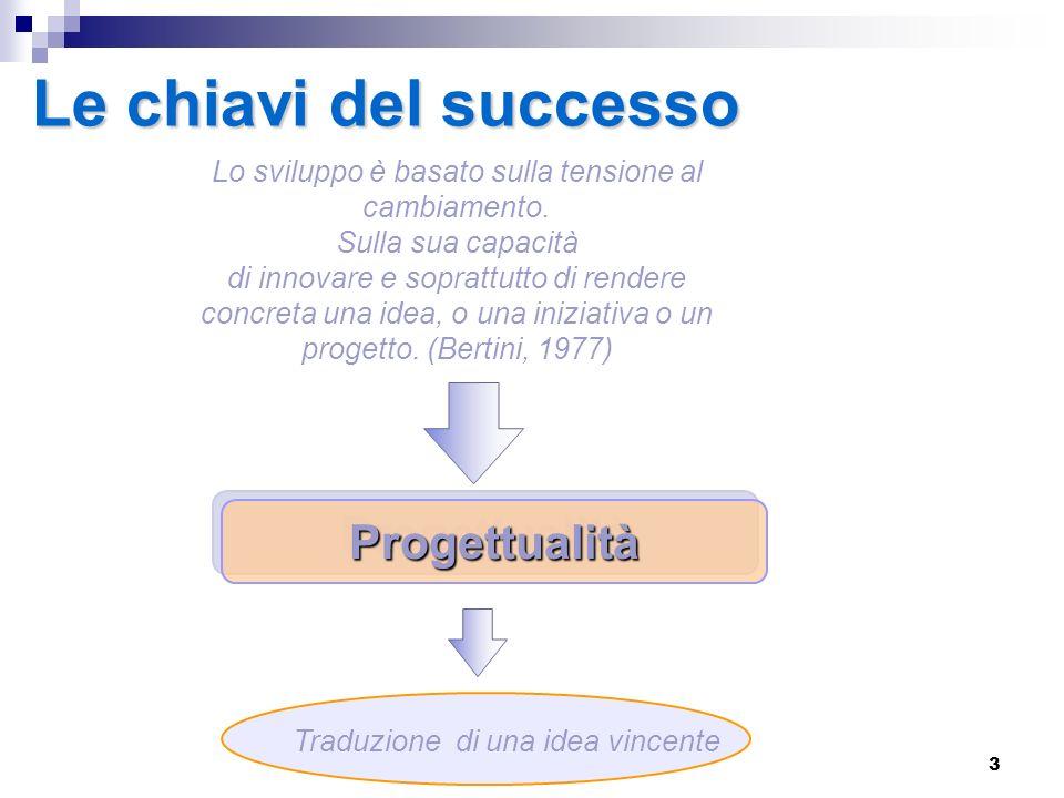 Le chiavi del successo Progettualità
