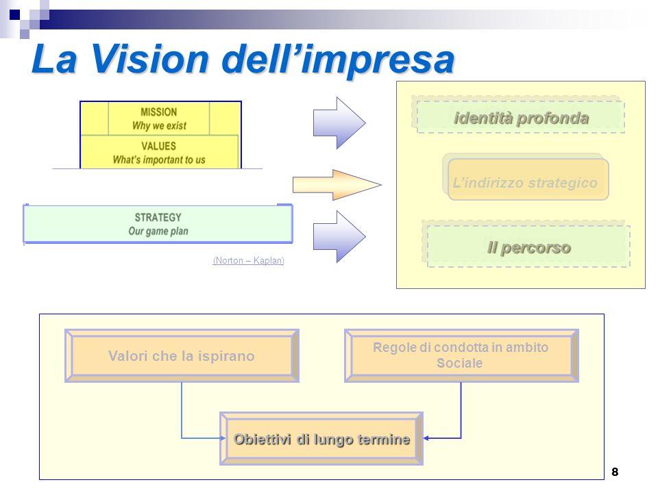 La Vision dell'impresa