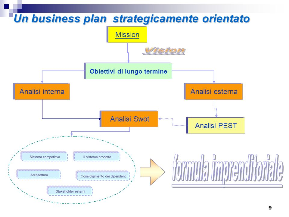 Un business plan strategicamente orientato