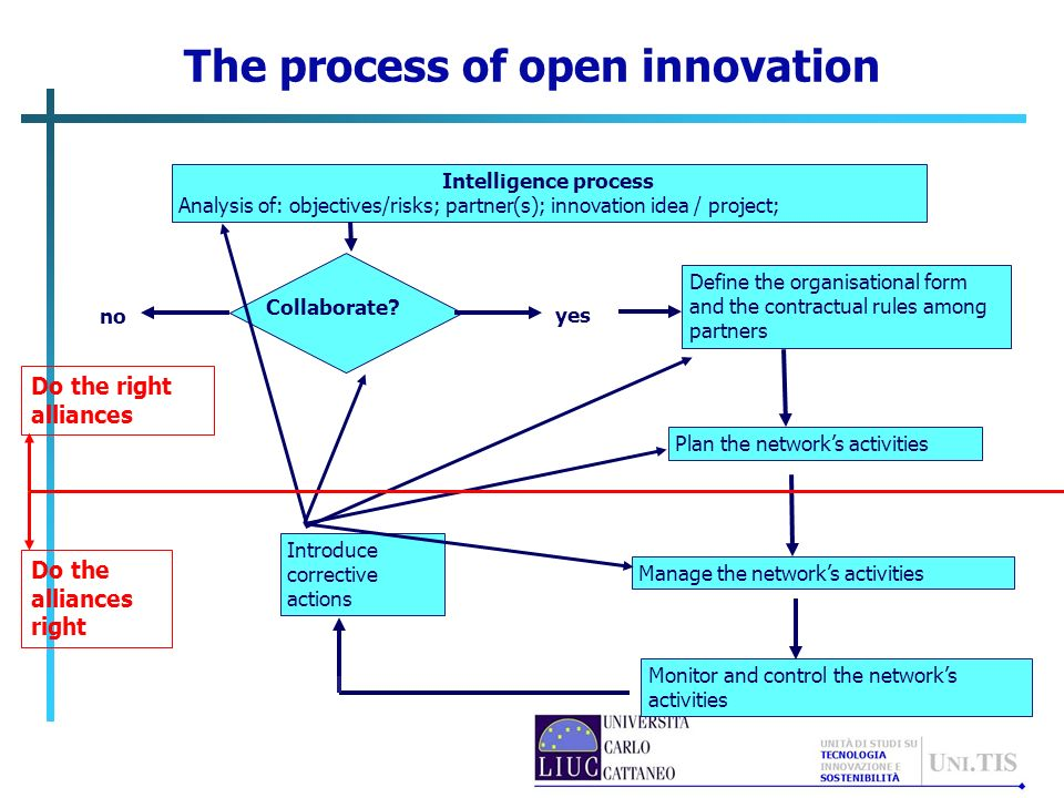 The process of open innovation