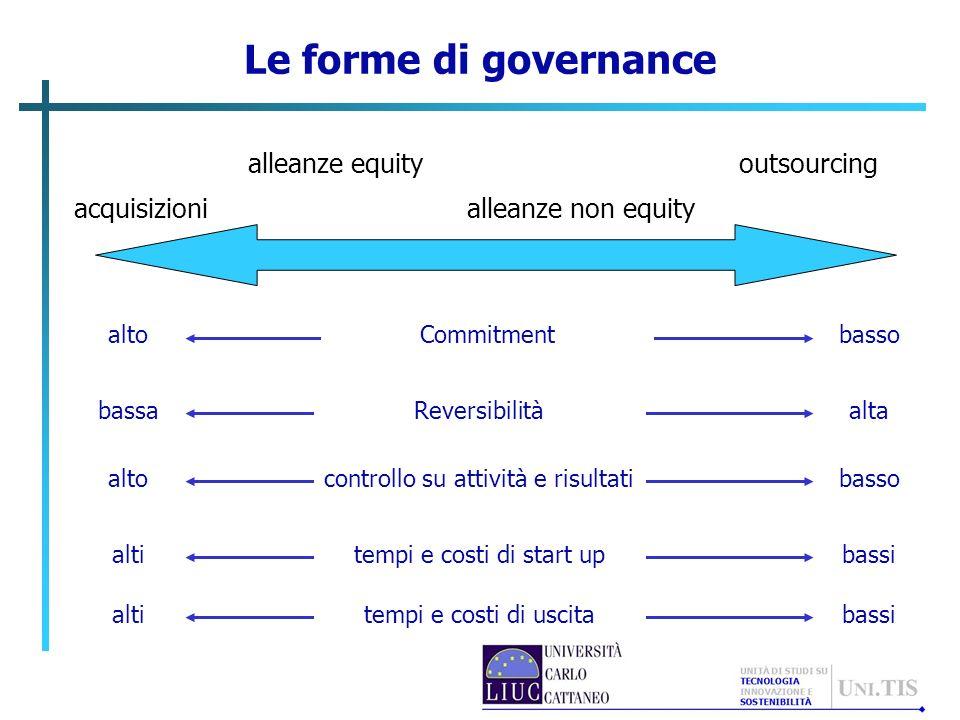 Le forme di governance alleanze equity outsourcing acquisizioni