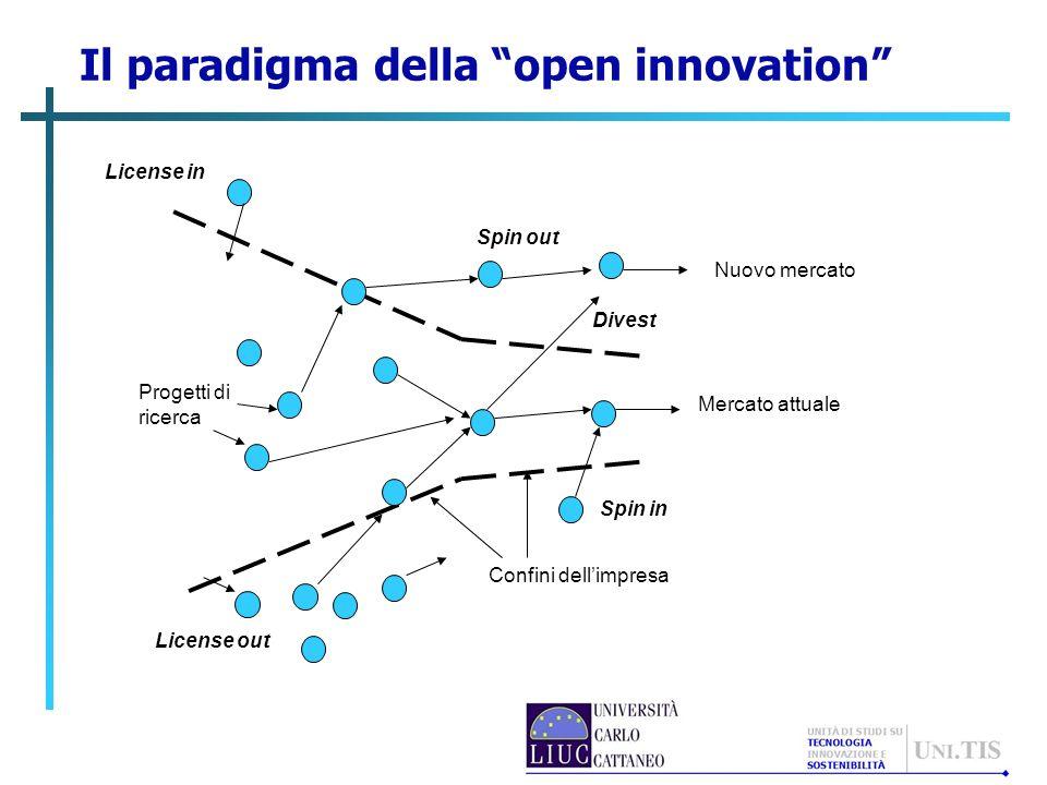 Il paradigma della open innovation