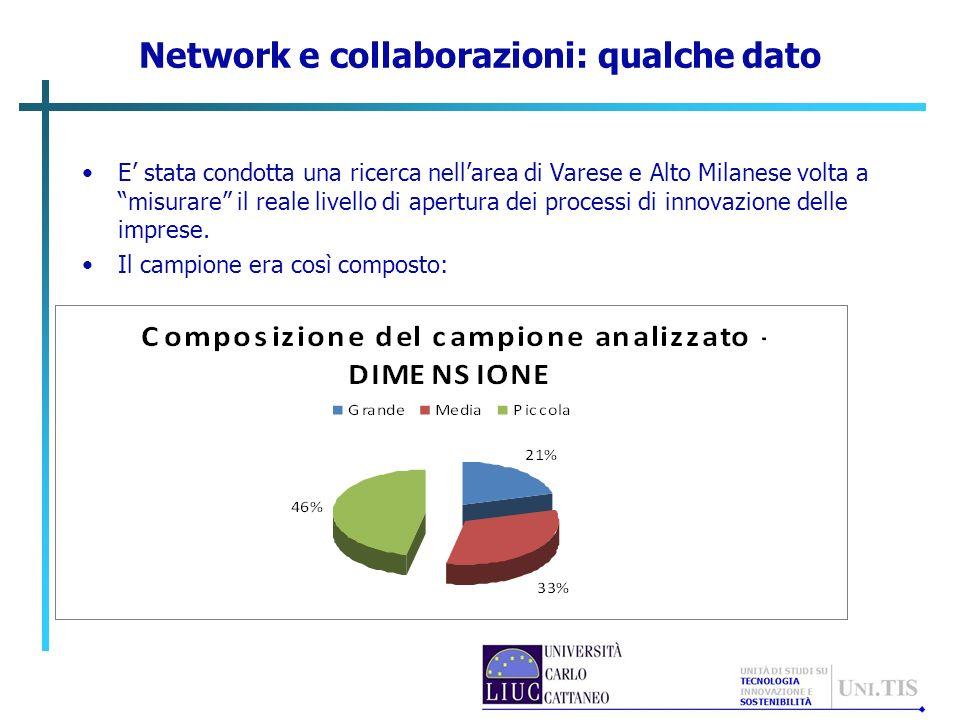 Network e collaborazioni: qualche dato