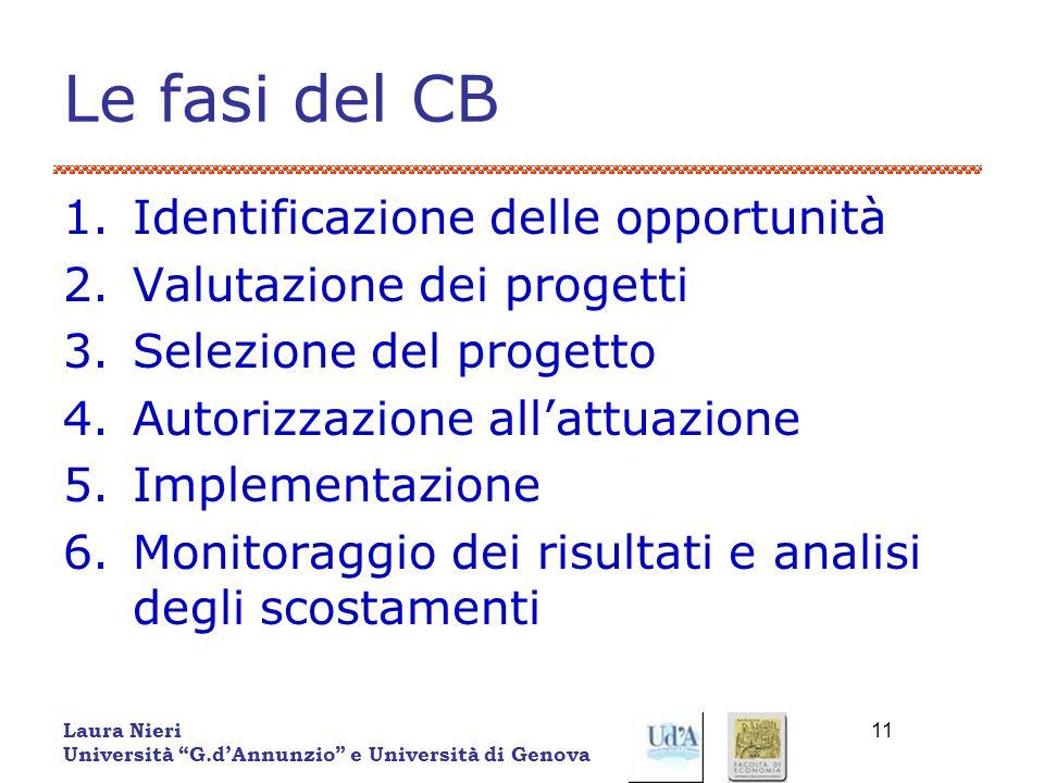 Le fasi del CB Identificazione delle opportunità