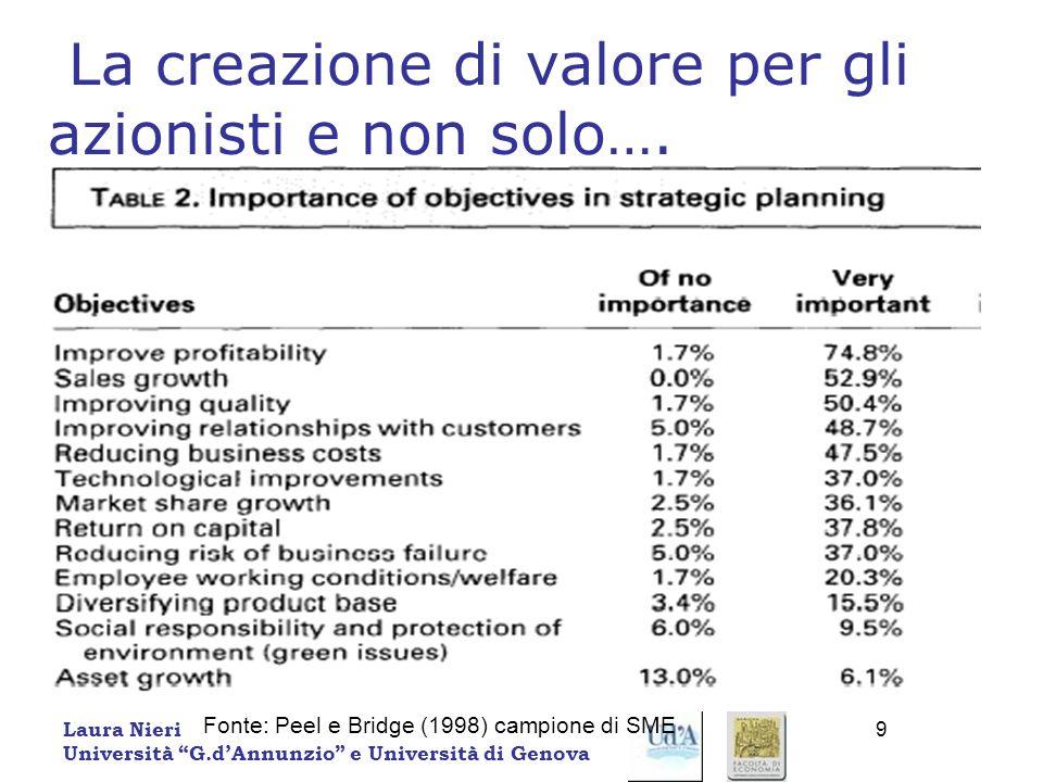 La creazione di valore per gli azionisti e non solo….