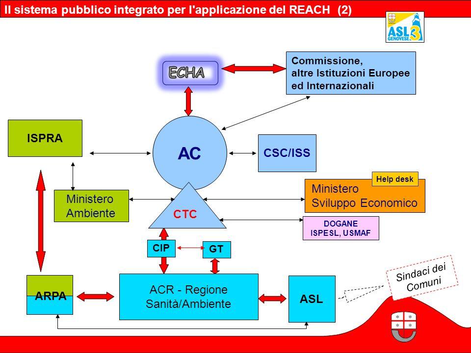 AC Il sistema pubblico integrato per l applicazione del REACH (2)