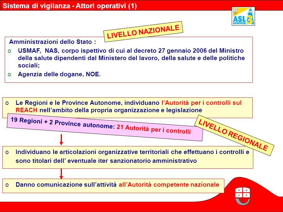 Sistema di vigilanza - Attori operativi (1)