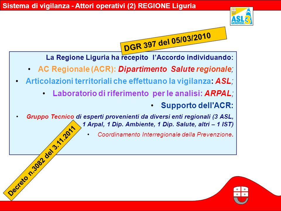AC Regionale (ACR): Dipartimento Salute regionale;