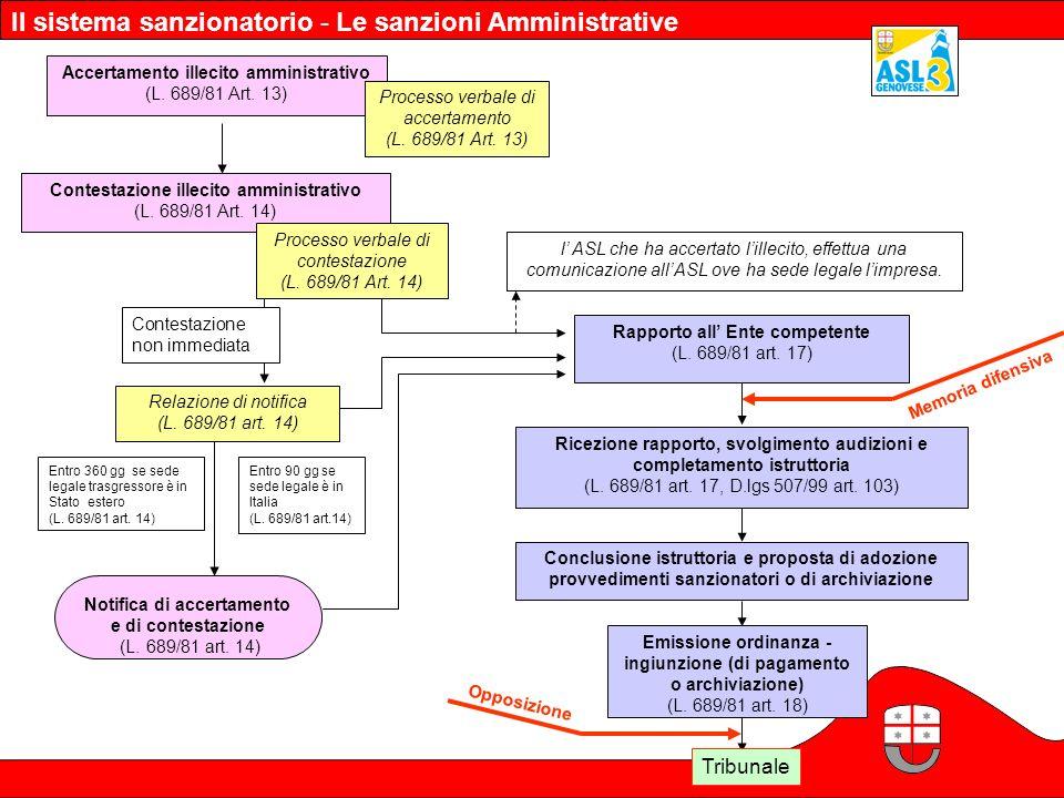Il sistema sanzionatorio - Le sanzioni Amministrative