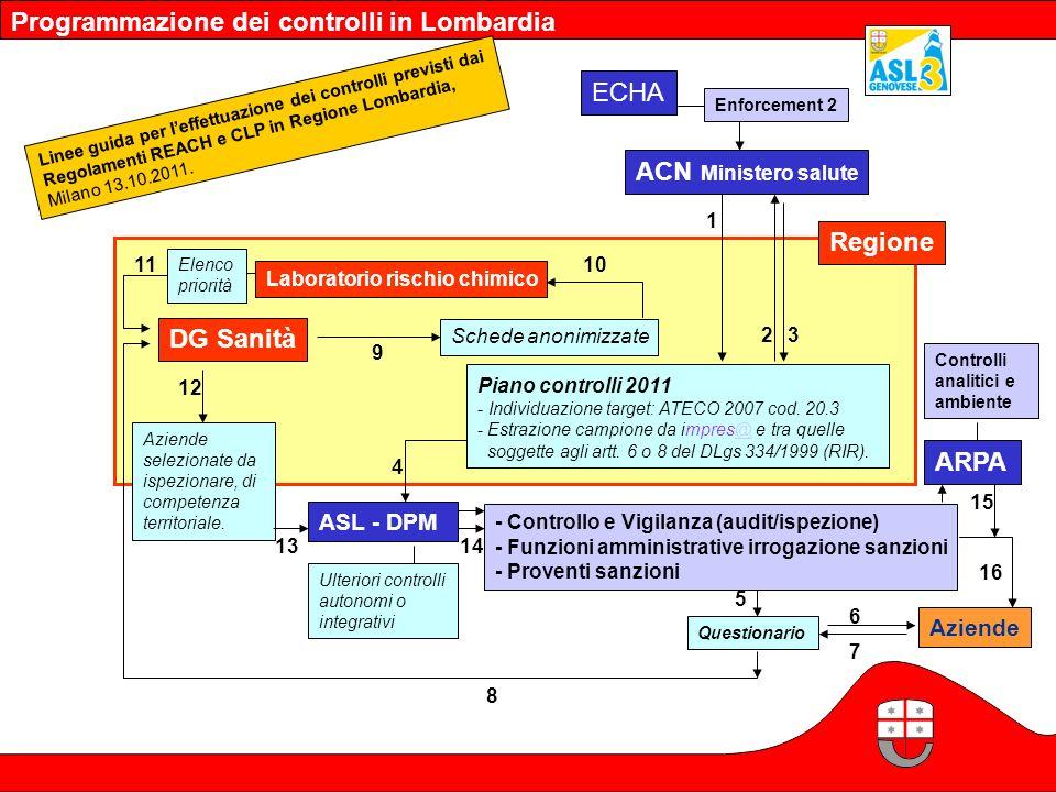 Programmazione dei controlli in Lombardia