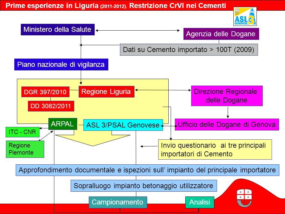 Prime esperienze in Liguria (2011-2012). Restrizione CrVI nei Cementi