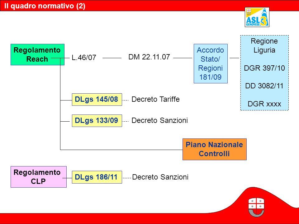 Il quadro normativo (2) Regione. Liguria. DGR 397/10. DD 3082/11. DGR xxxx. Regolamento. Reach.