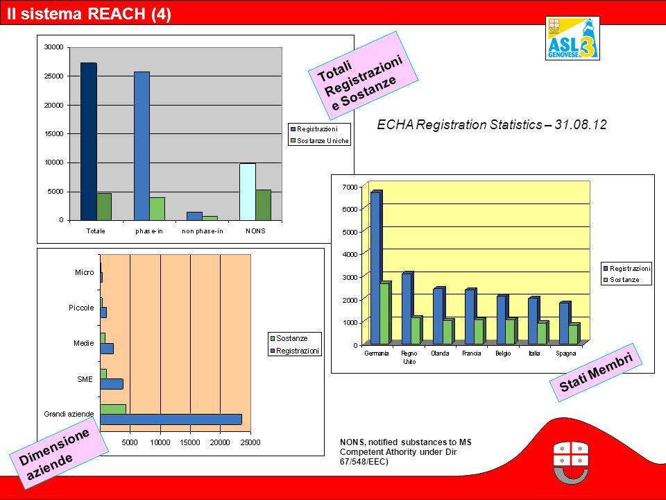 Il sistema REACH (4) Totali Registrazioni e Sostanze