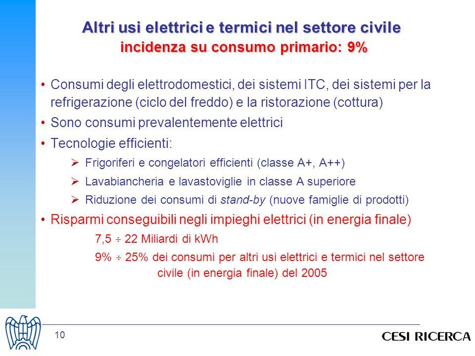 Altri usi elettrici e termici nel settore civile incidenza su consumo primario: 9%