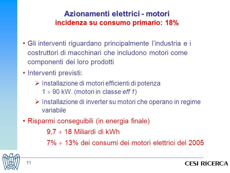 Azionamenti elettrici - motori incidenza su consumo primario: 18%